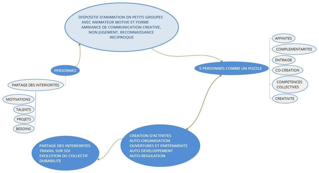 AMBIANCE DE COMMUNICATION CREATIVE